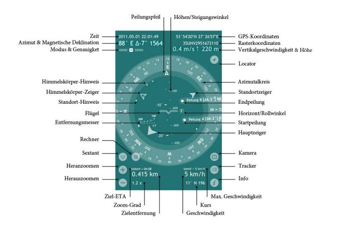 Spyglass-Funktionen