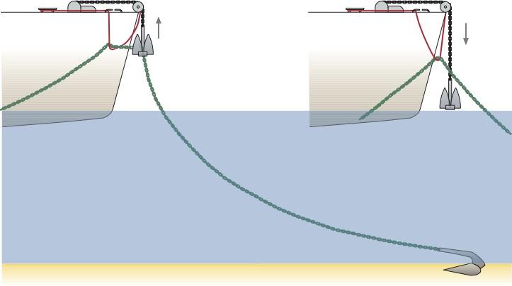 Grafik: Anker mit Hilfe einer Unterfangleine klarieren.