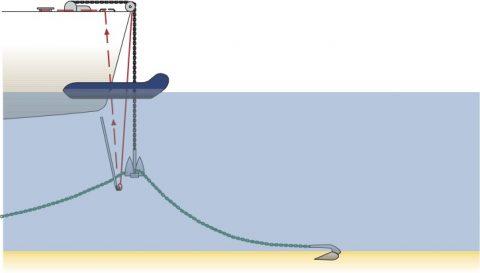 Grafik: Anker mit Bootshaken oder Dinghi klarieren