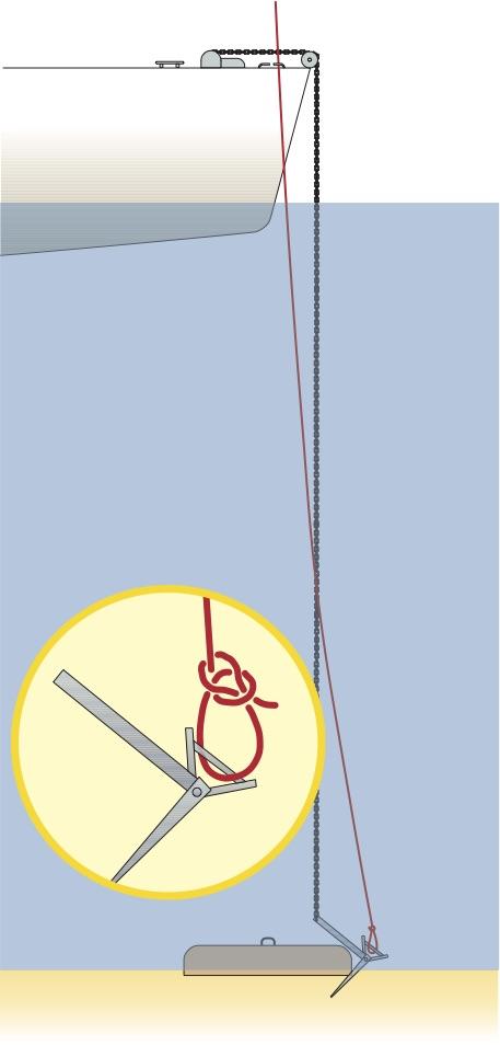 Grafik: Anker über Taucher klarieren