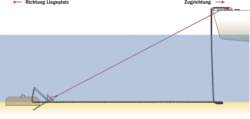 Grafik: Anker mit Taucher klarieren.